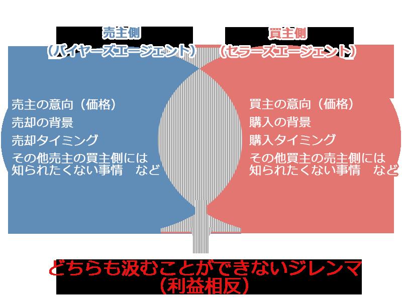 売り側と買い側が同一営業マンの場合(他社)
