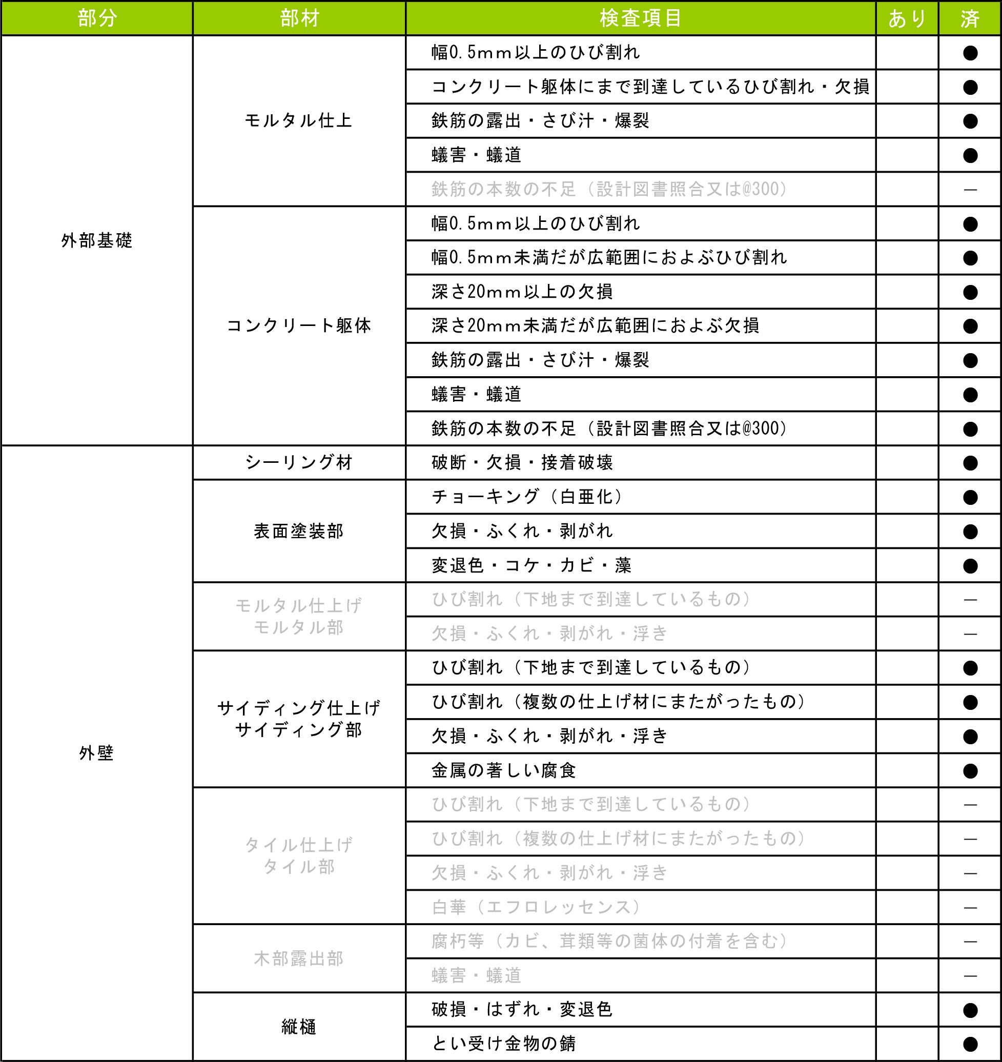 建物外部(1) 検査報告